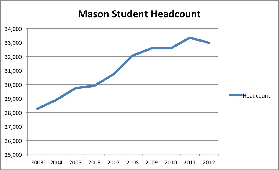 Data provided by Mason Institutional Research & Reporting.