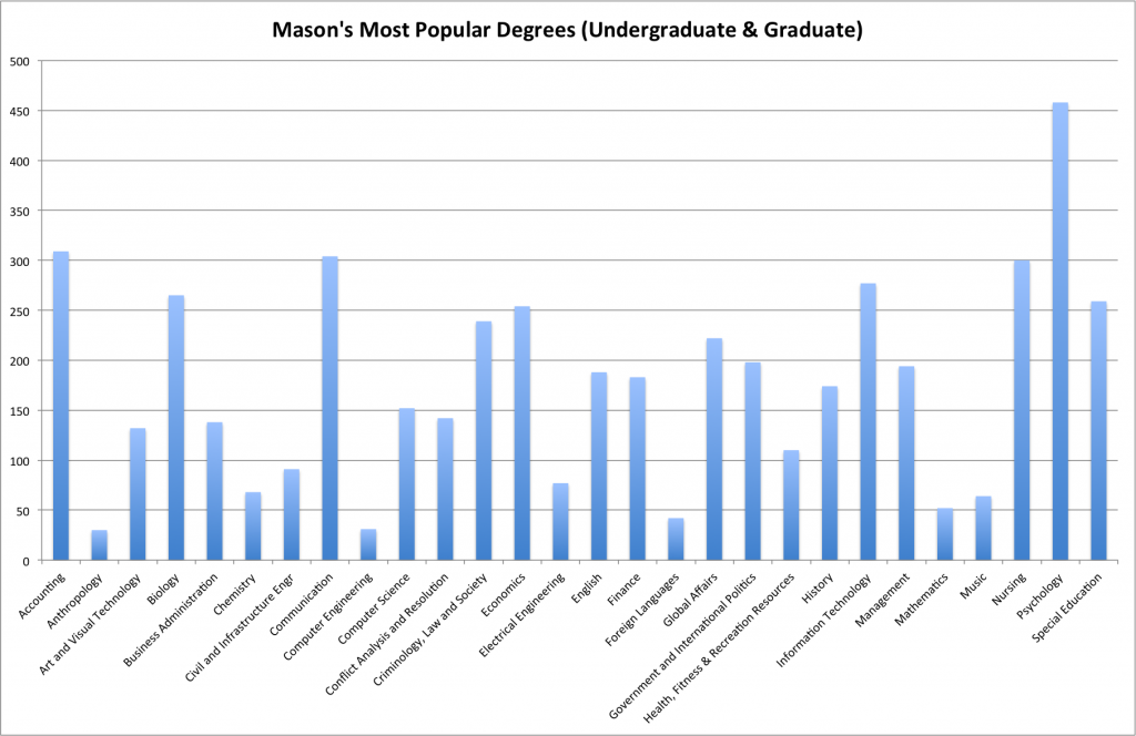 Data provided by Mason's Institutional Research & Reporting.