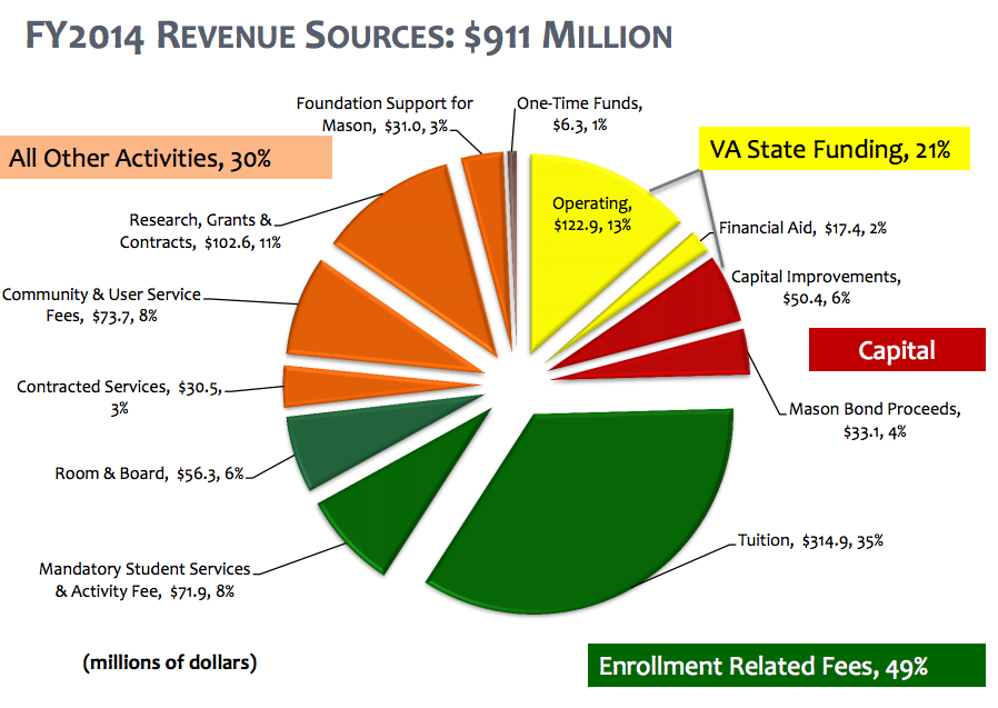 Mason receives 35 percent of its total budget from tuition. (Photo courtesy of Mason Office of Budget and Planning.)