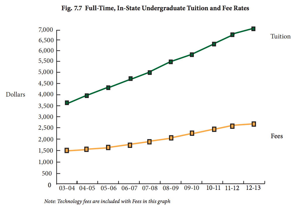 Graph provided by Mason's Institutional Research & Reporting.