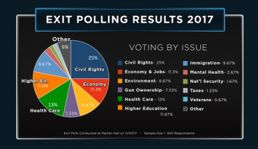ISSUE_EXITPOLL_VIA MASON CABLE NETWORK