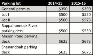 This table reflects the change in parking prices from school year 2014-15. (Ellen Glickman/Fourth Estate)