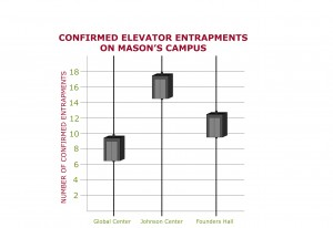 his chart represents the number of confirmed elevator entrapments from September 2014-September 2015. A confirmed entrapment means responders released an individual or group of people from a stalled elevator. The Global Center had eight confirmed entrapments, the Johnson Center had 16 and Founders Hall had 11. (Megan Zendek/Fourth Estate)